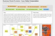 BM Evolution: Valve Corporation Case
